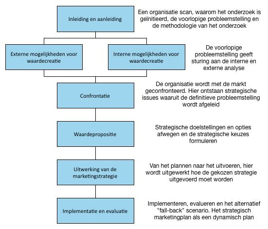 Stappen Marketingplan Stap  Quickscan Probleemanalyse En