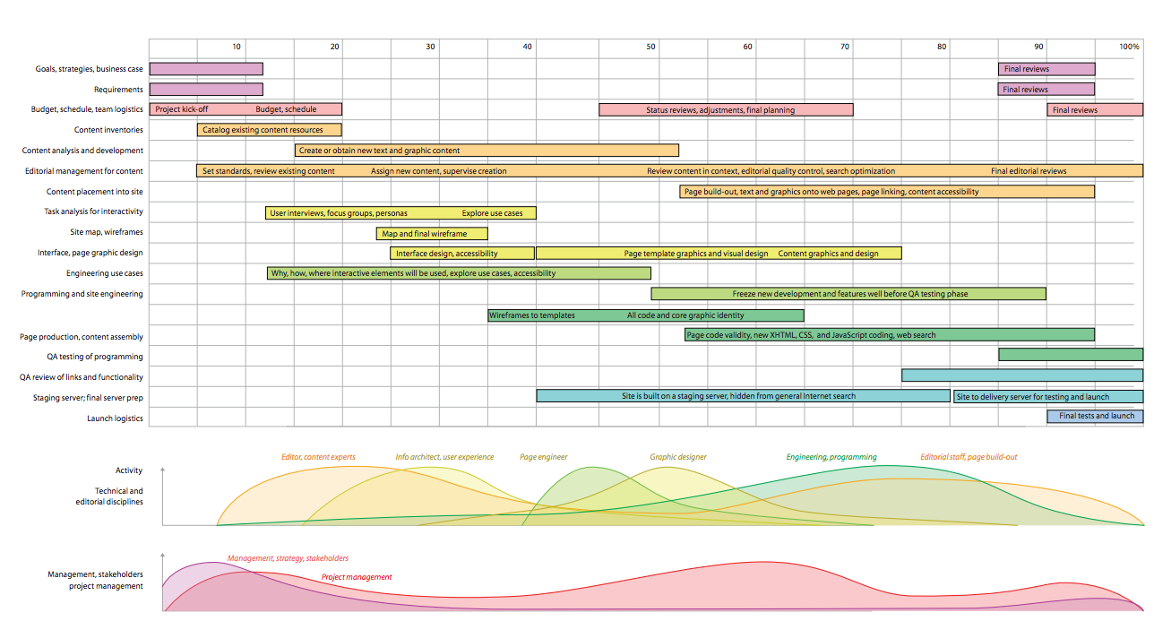 Project Schedule For Website Design Timeline Design Web Design Projects Web Development Design