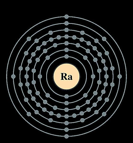 Radium Dot Diagram Google Search Electron Configuration Atomic Structure Electrons