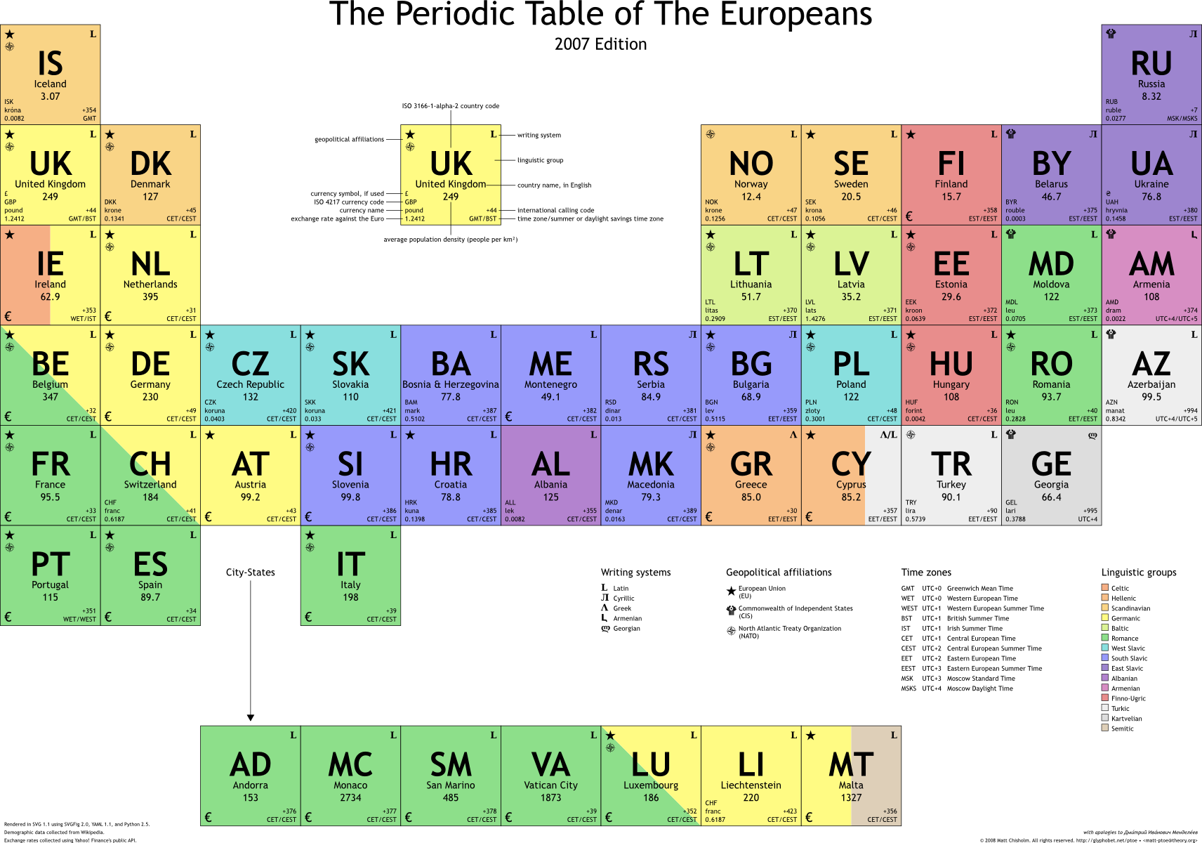 The Periodic Table Of European Nations