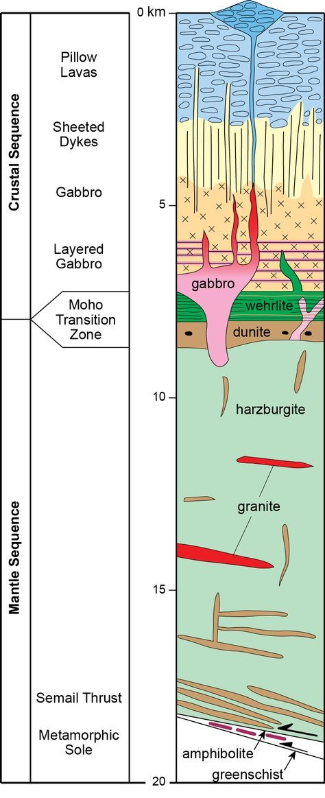 Schematic model of the Semail Ophiolite (Oman) showing the major lithological units (after Searle et al., 2014).