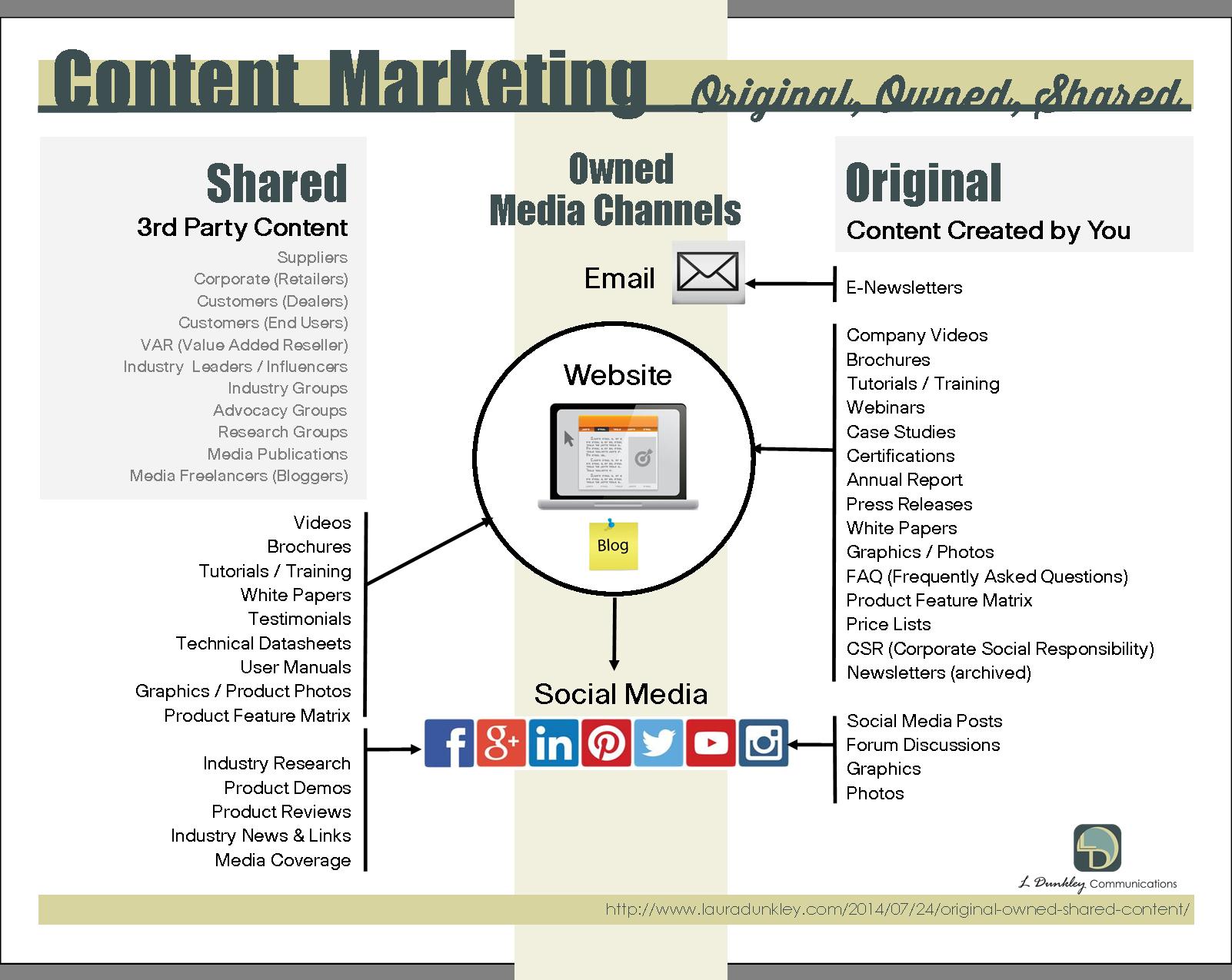 content marketing plan Recherche Google – Content Marketing Plans