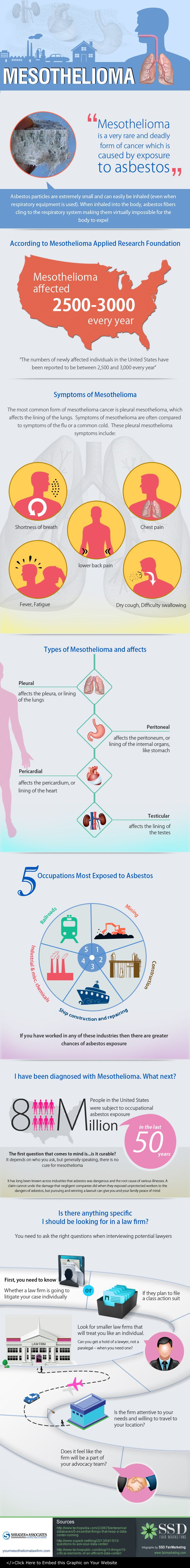Stages of Mesothelioma #infographic