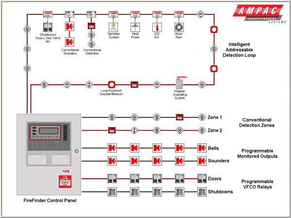 Diagram Fire Alarm System Fire Alarm System Fire Alarm Alarm Systems For Home