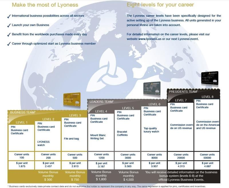 lyoness, career levels Join for FREE Here