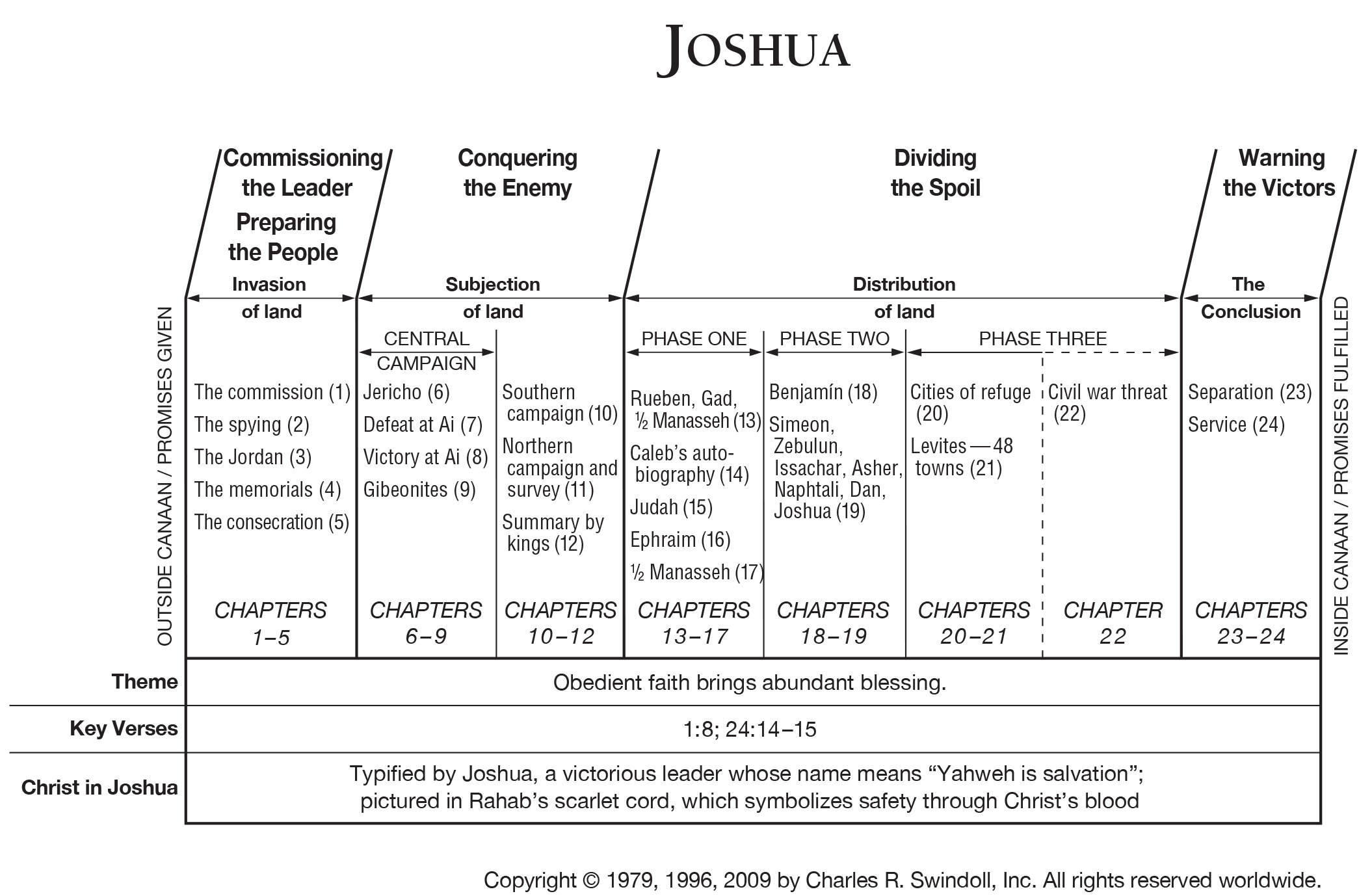 an analysis of the book of joshua The book of joshua is a story about faith in action and the amazing results of the application of the obedience of faith coupled with god's divine will.