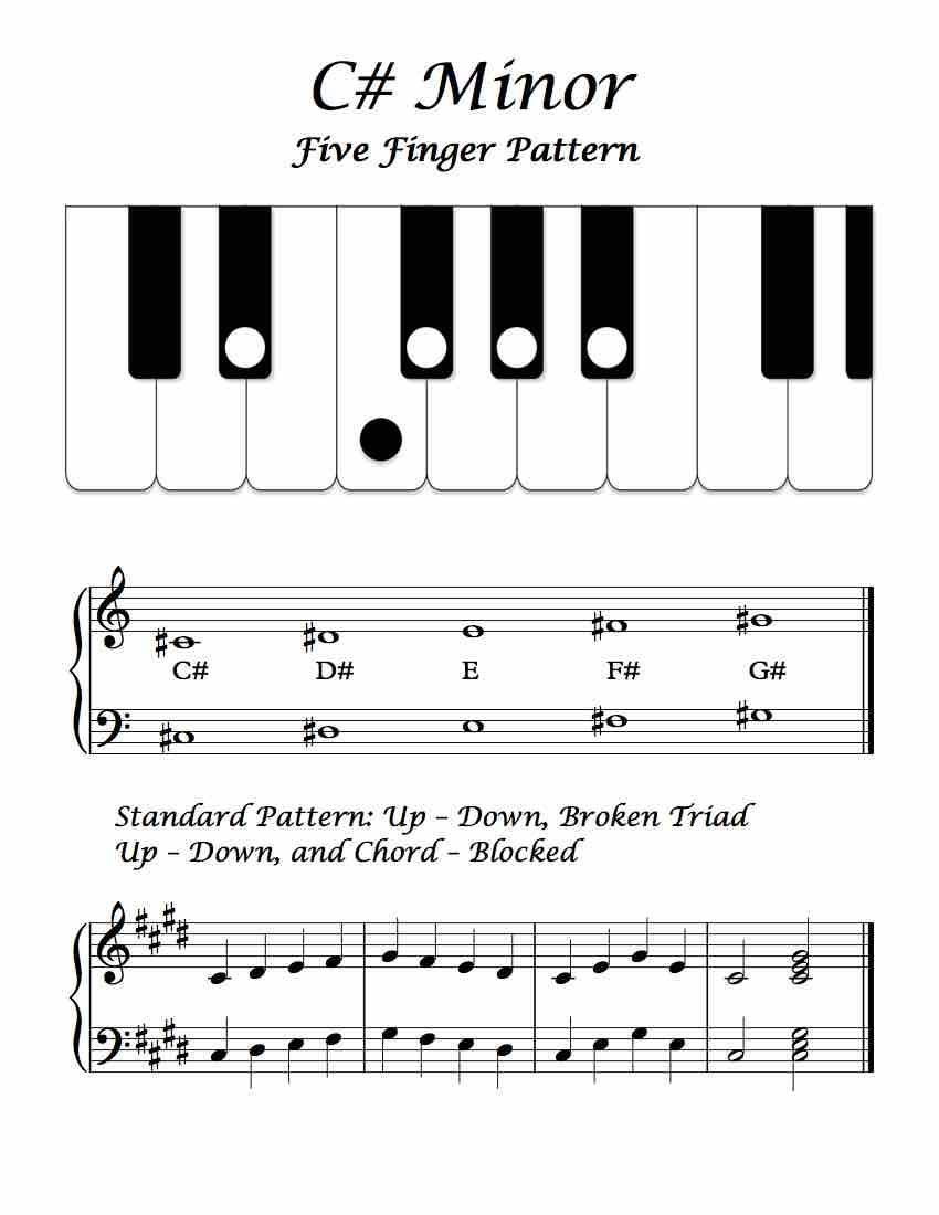 C Minor Five Finger Pattern Basic Overview In 2018 Piano