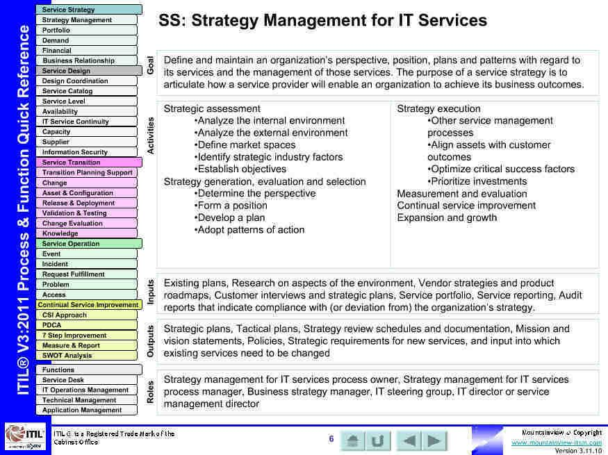 Itil Process Quick Reference Business Management Risk