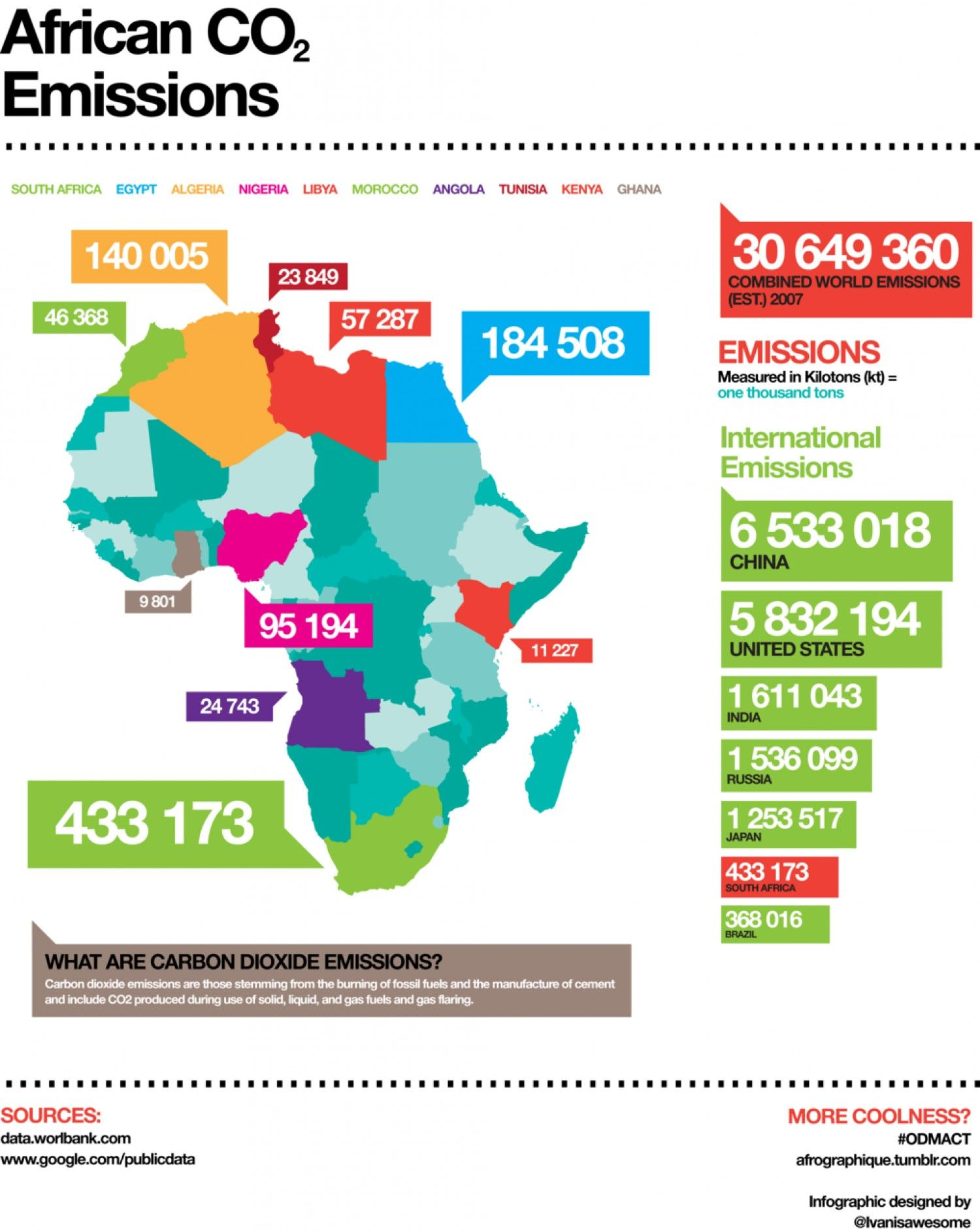 African Co2 Emissions Visual Ly Africa Carbon Emissions Emissions