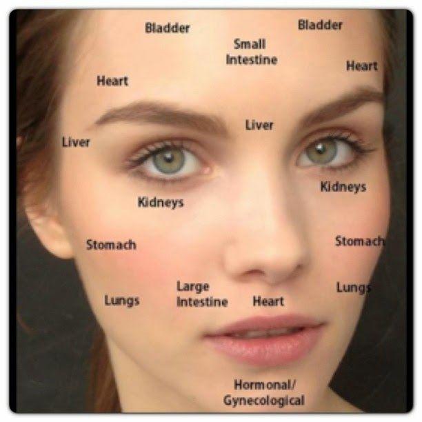 Chinese medicine 5 facial areas