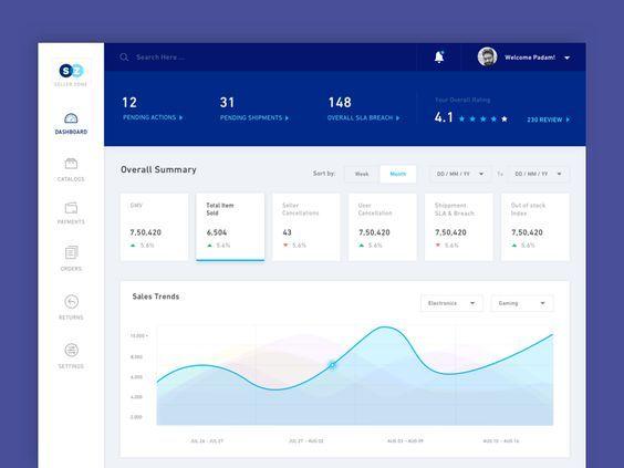 Dashboard UI Dashboard ui, Dashboard interface, Dashboard design