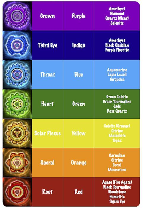 How To Select The Right Chakra Stone Chakra Healing