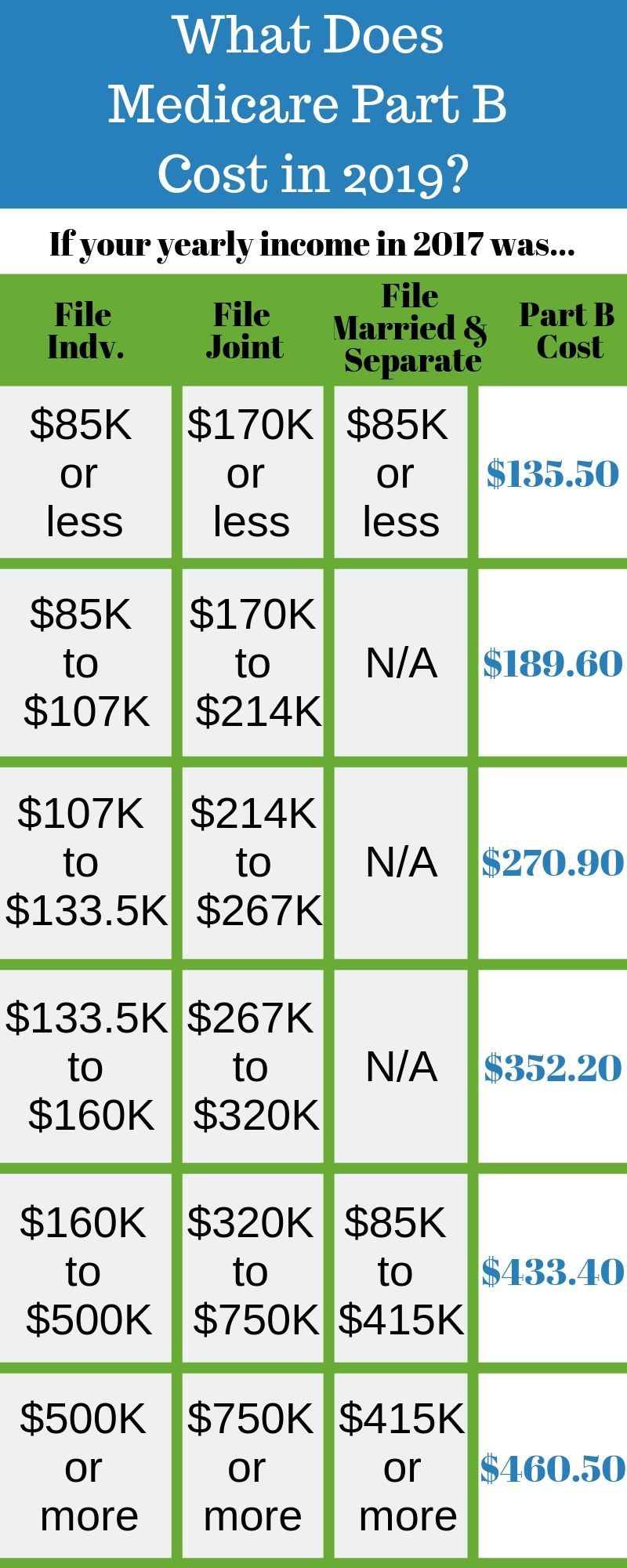 2019 Medicare Costs - Premiums, Deductibles & IRMAA | New to
