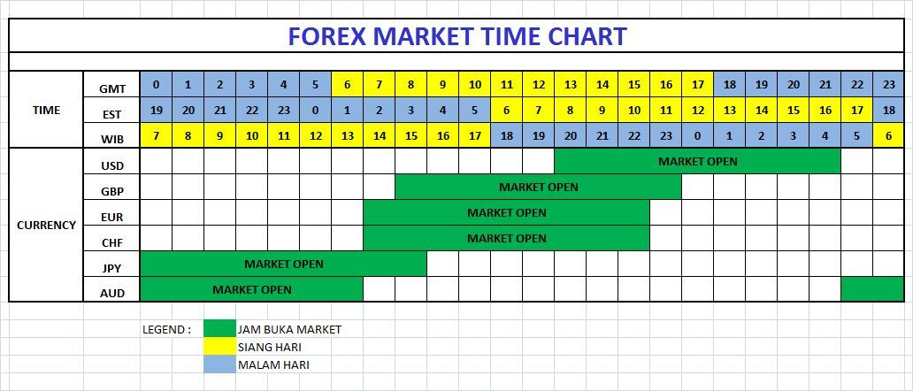 Forex manage time