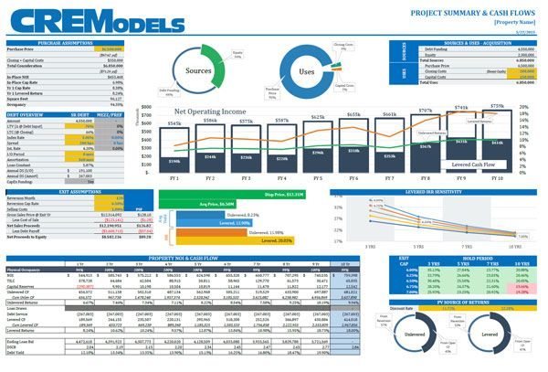 Argus Valuation Dcf Reporting And Analysis Dashboard Microsoft