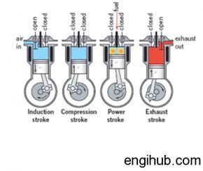 How Does A Diesel Engine Work >> Diesel Engine Working Of Diesel Engine Engine Working