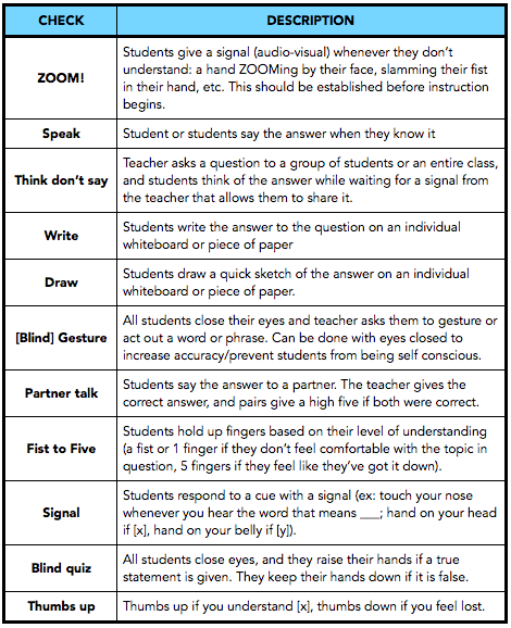 Formative Assessments  Different Ways To Assess Students