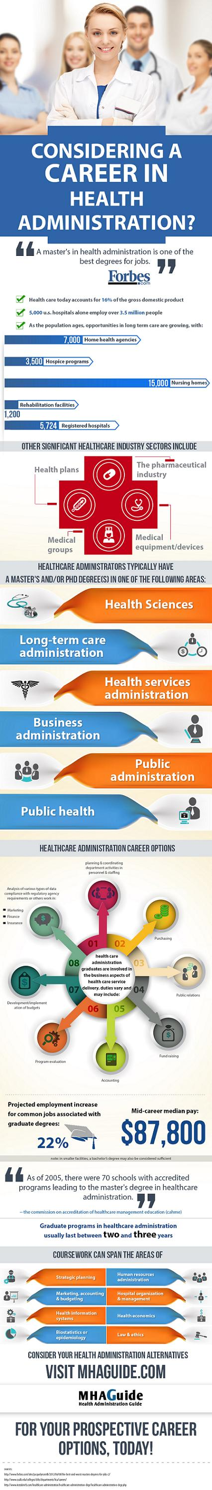 Considering A Carrer In Health Administration Health Administration Public Health Career Health Information Management