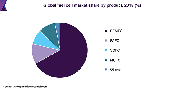 Global Fuel Cell Market Share By Product 2018 Fuel Cell Marketing Public Private Partnership