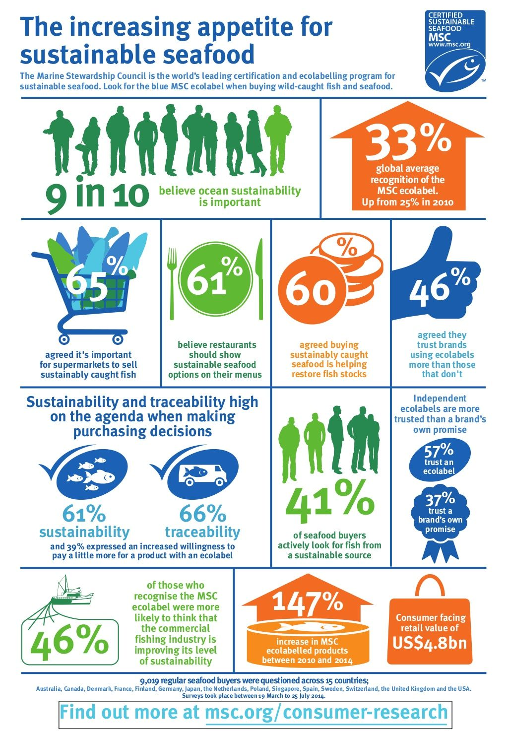 Infographic consumer appetite for sustainable seafood