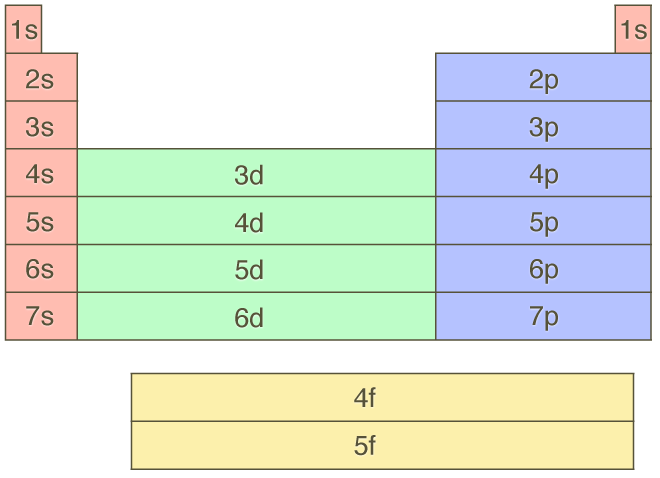 orbital-blocks.png   Aufbau principle, Chemistry class ...