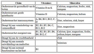 vitaminen en mineralen tabel