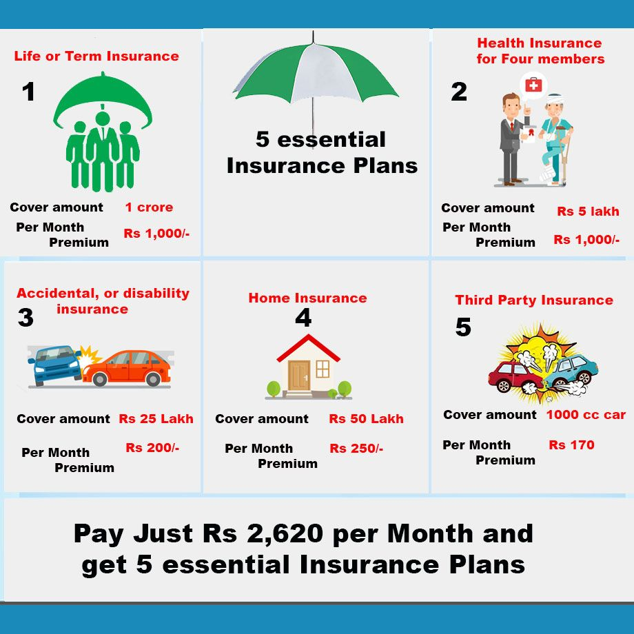 Pay Just Rs 2 620 Per Month And Get 5 Essential Insurance Plans