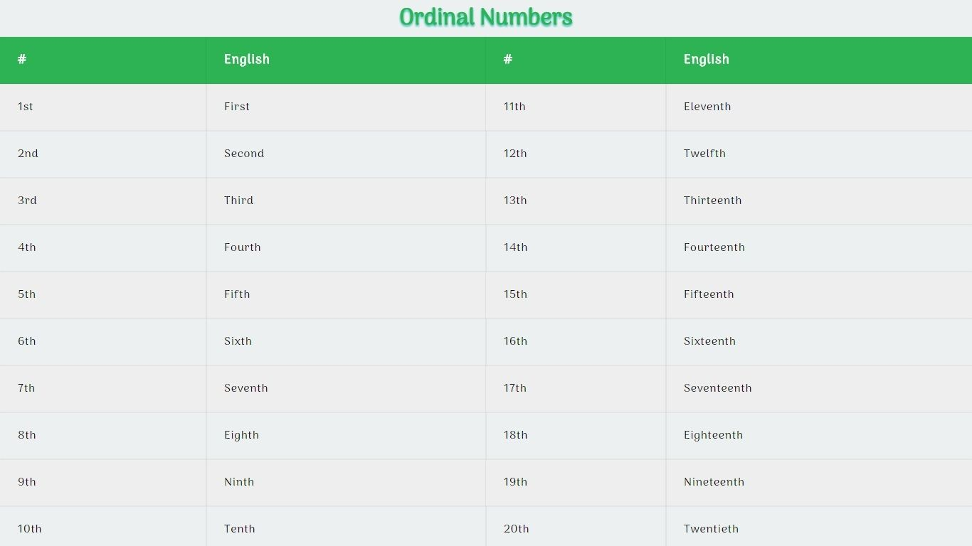 Ordinal Numbers In English 1 To 10 20 And 100