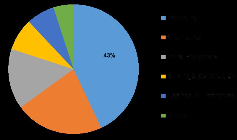 Global Plastic Additives Market Size Analysis Type And Forecast