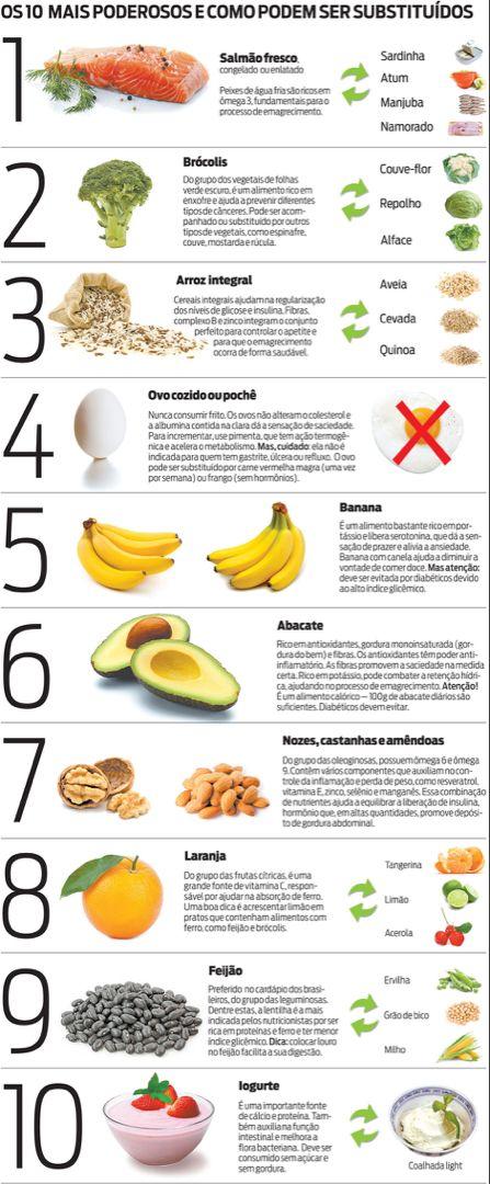 Super Cardápio com dicas de alimentos - Dieta cetogênica..
