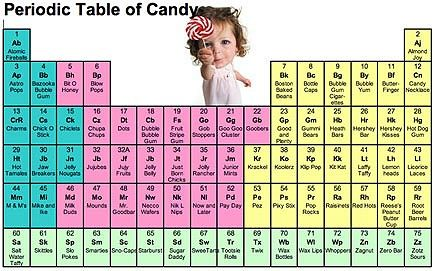 More periodic tableware periodic table and brain teasers periodic table of candy urtaz Image collections