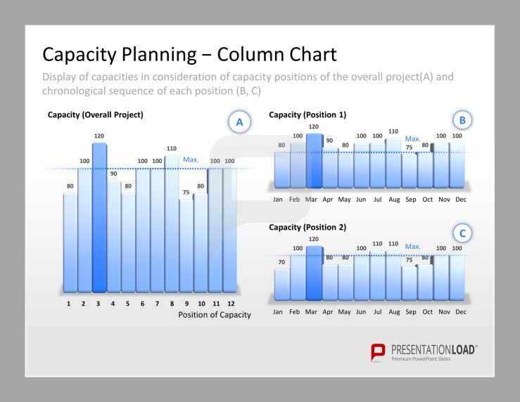 Project Management PowerPoint Templates for capacity planning ...