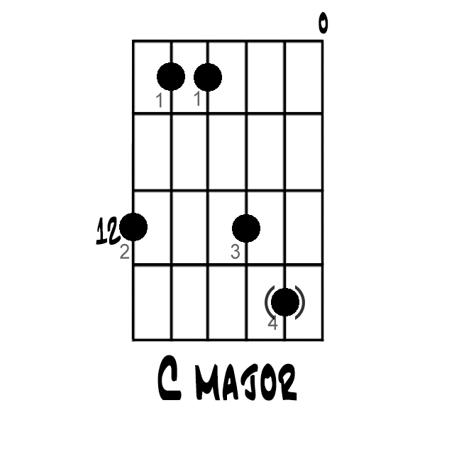 Here\'s How to Play a C Major Chord on the Guitar   Pinterest   Plays ...