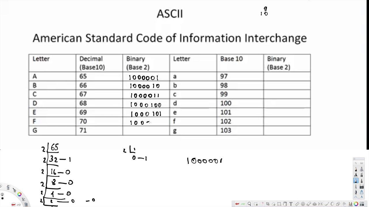 Ascii And Counting Binary Digital Logic Design Logic Design Ascii Logic