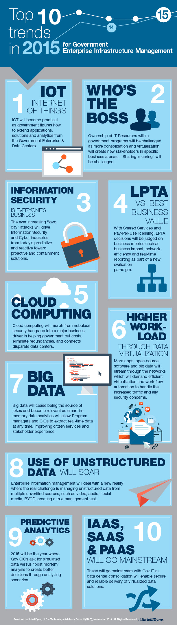 Intellidyne Picks Top 10 Tech Trends Washington Technology Digital Marketing Infographics Infographic Marketing Innovation Management