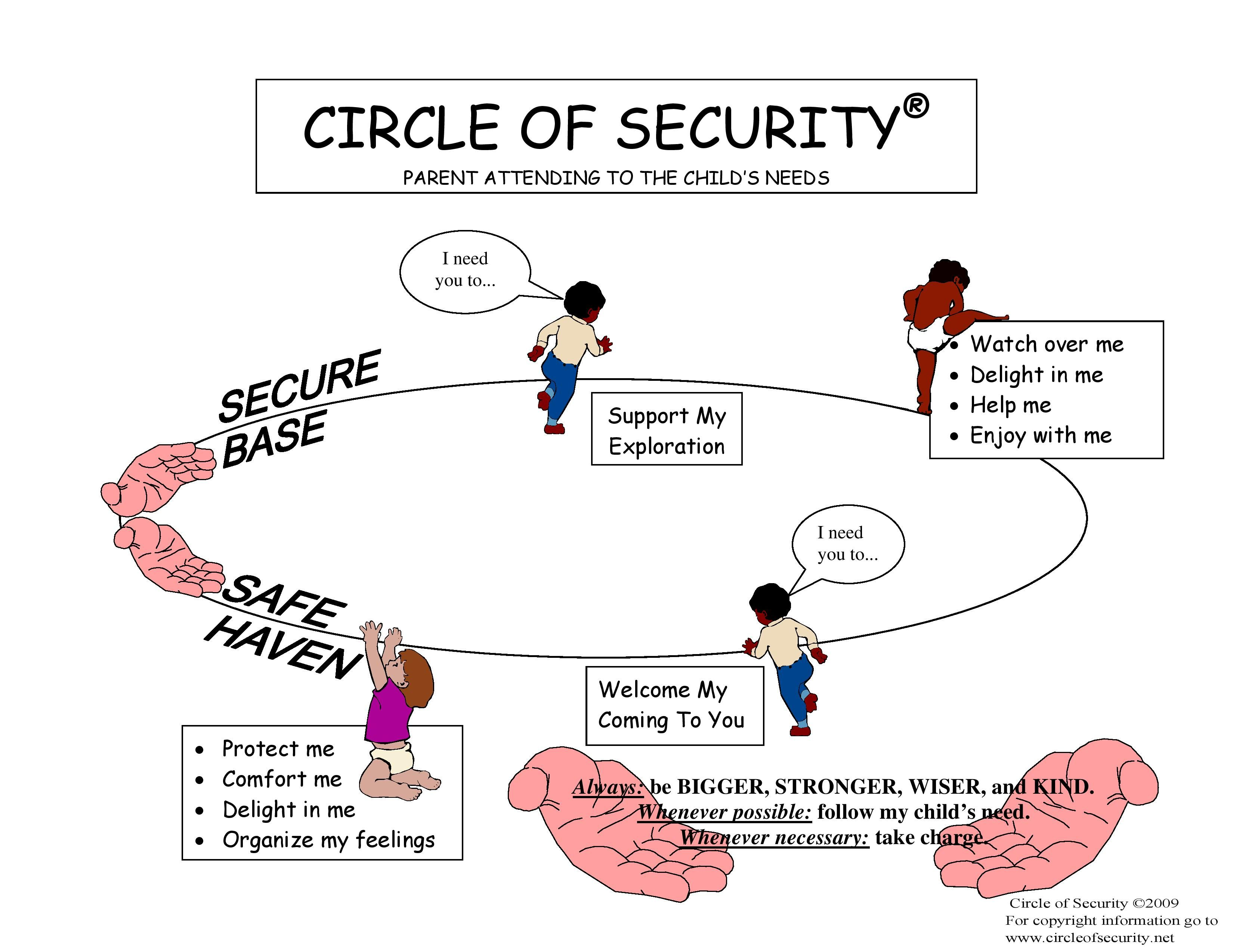 The Internationally Acclaimed Circle Of Security Parenting