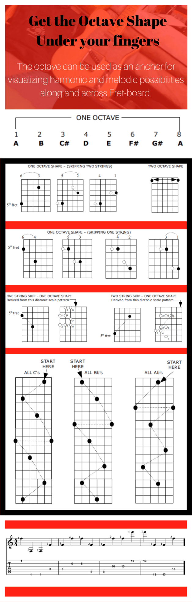 Tips to Learn The Guitar Fret-Board | Gitarre und Musik