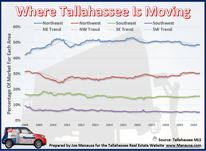 Housing Market September 2020 Ginormous Report Video Marketing Tallahassee Things To Sell
