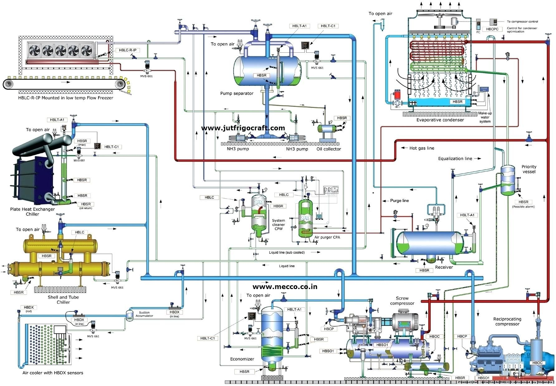 Ammonia Cooling System Diagram Sys In 2019 Pinterest Diy Electrical Wiring Bathroom Engineering Cnc Mechanical Design