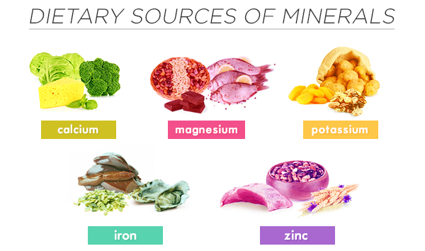 List Of Minerals In Food And Their Uses