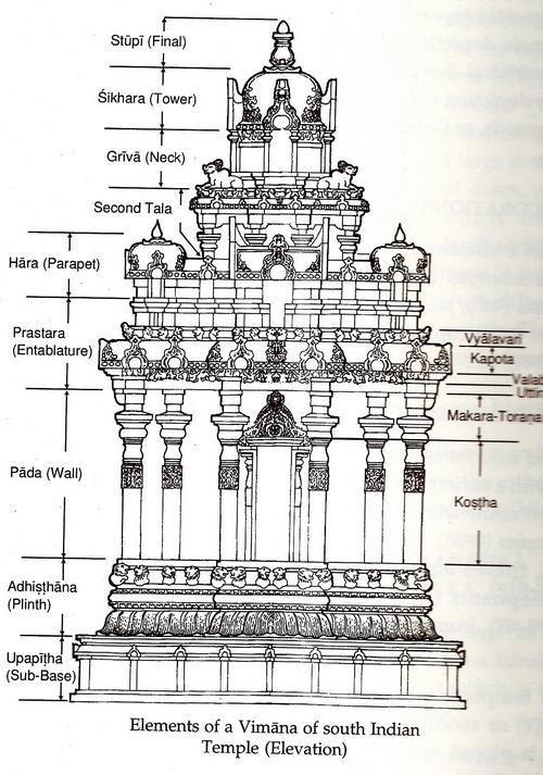 9 Hindu Architecture ideas | indian temple architecture, temple  architecture, indian architecture