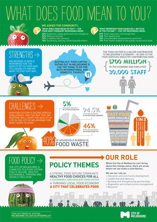 infographic+health | Food Policy infographic - see PDF or ...