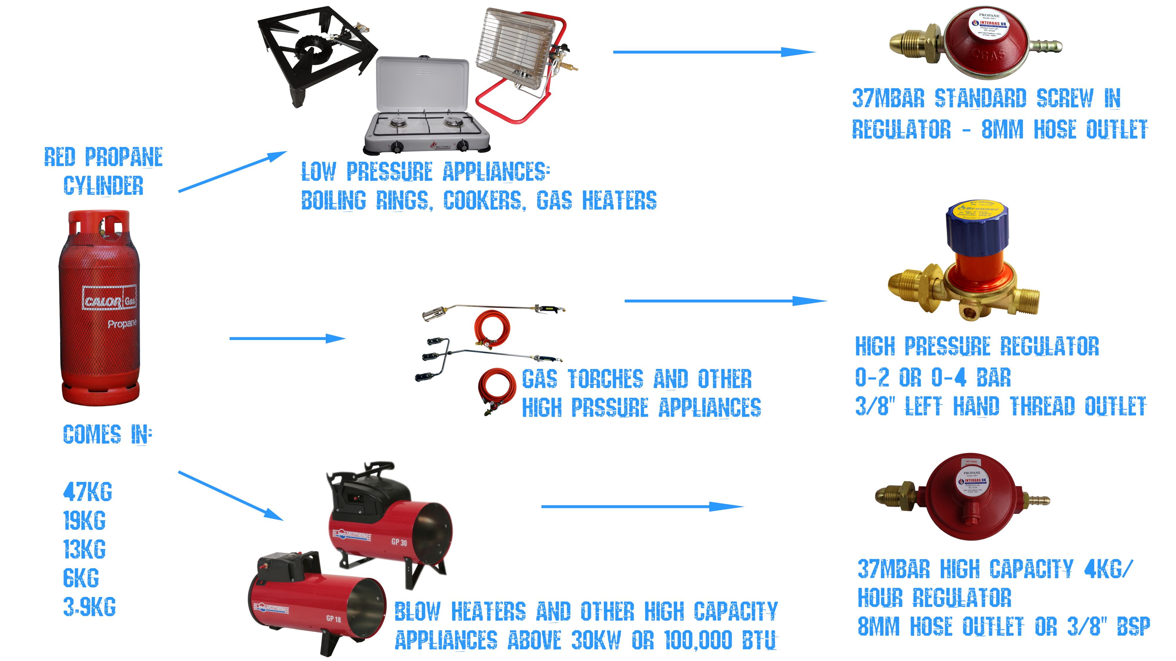 do you need help understanding which butane regulator to use use our chart to help you propane regulator gas gasequipment lpg cylinder cylinders  [ 4000 x 2250 Pixel ]