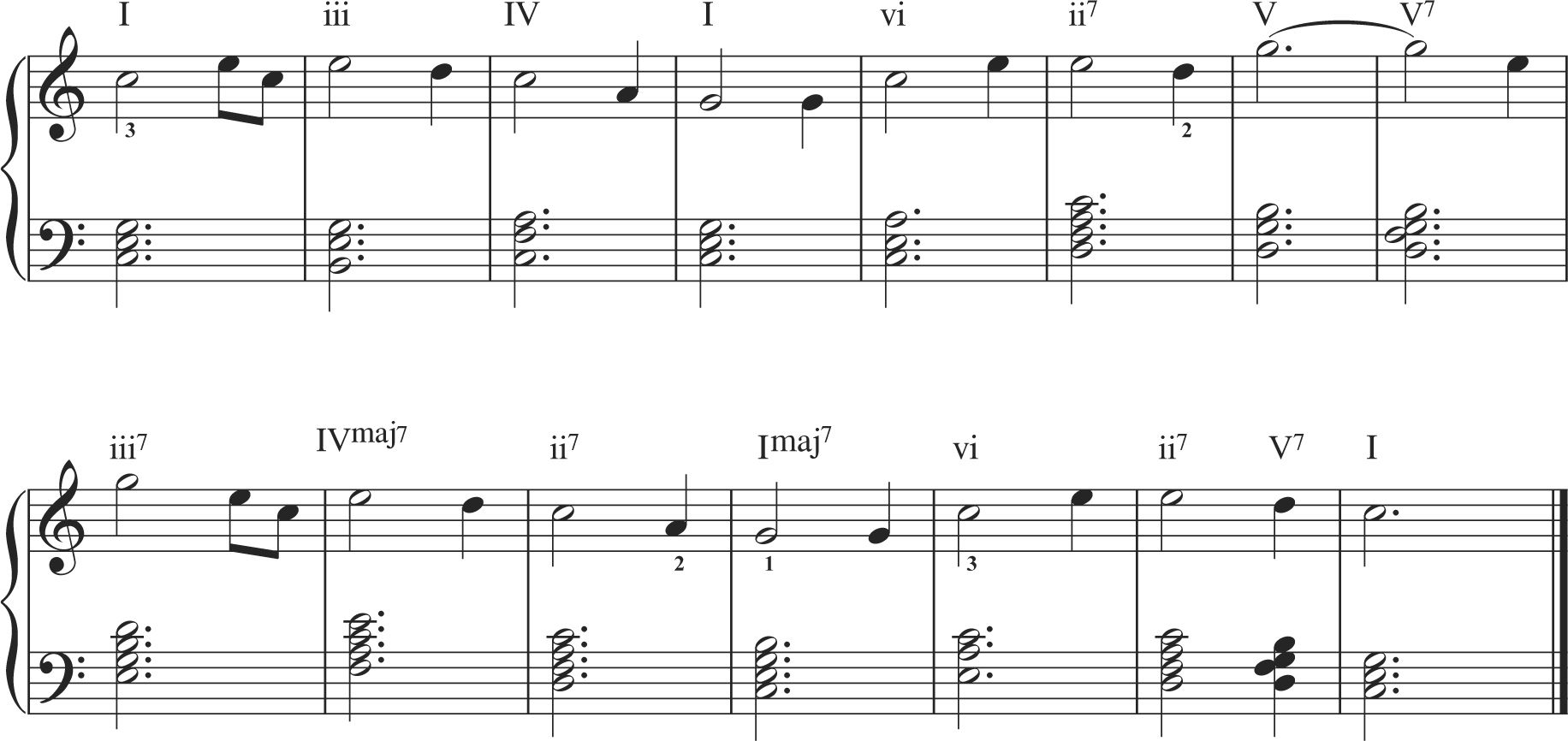 Learning the piano chords for beginners might seem easier than learning the piano chords for beginners might seem easier than you think there are many types of chords that you need to know hexwebz Image collections
