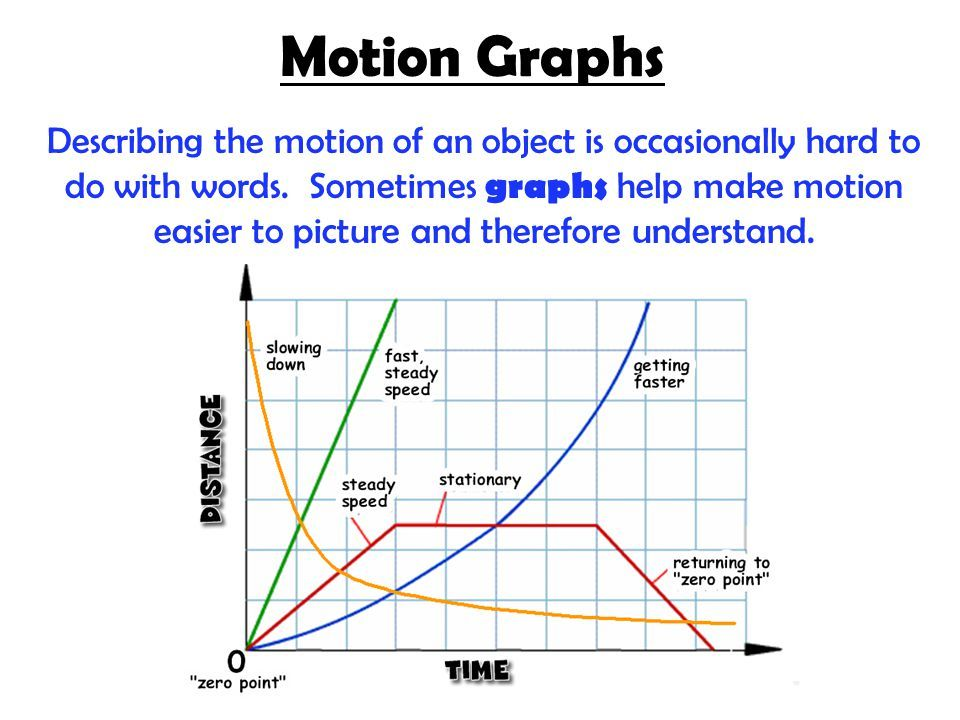 Related image Motion graphs, Force, motion, Science