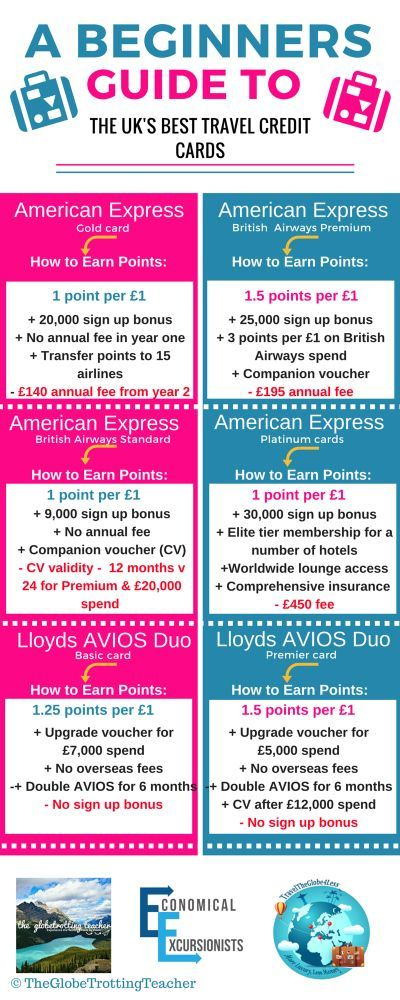 Best credit cards for airline miles uk