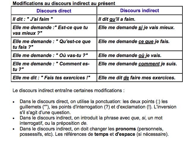 le discours indirect au pr sent b1 discours indirect french grammar grammar french. Black Bedroom Furniture Sets. Home Design Ideas