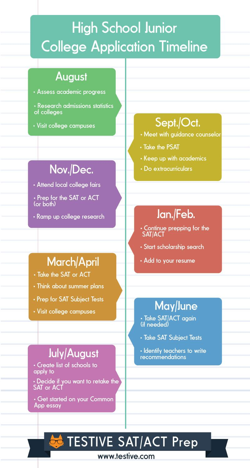 junior year is a busy time here s a timeline that will help you junior year is a busy time here s a timeline that will help you or your