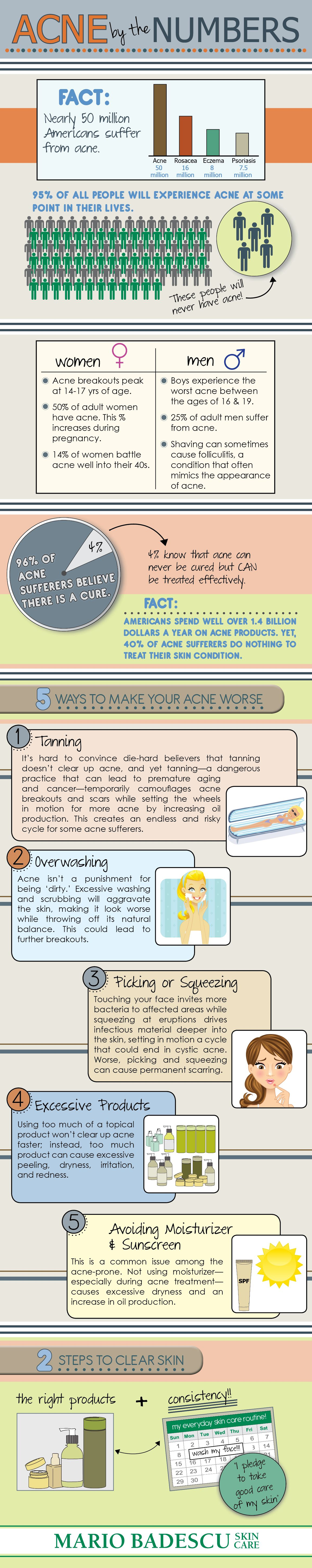 Facts about Acne