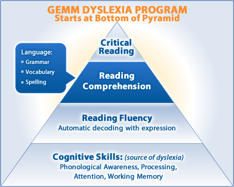 Pyramid Showing Dyslexia Treatment In Steps